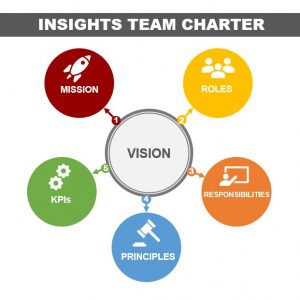 Team Charter Components