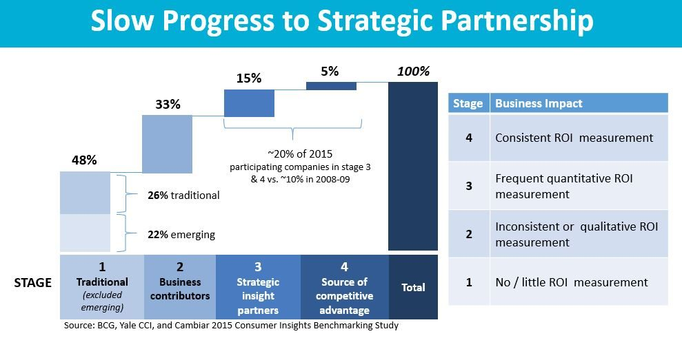 Strategic Partnership Progress