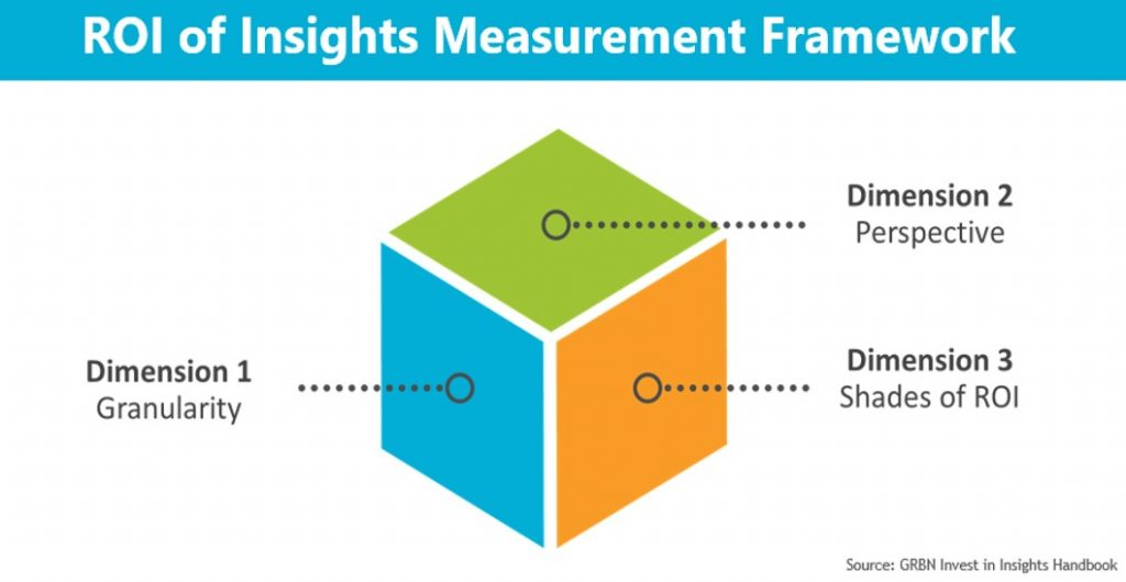 ROI of Insights Framework