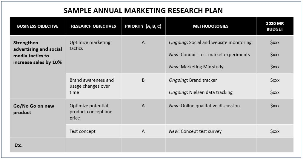 Marketing Research Budget Example